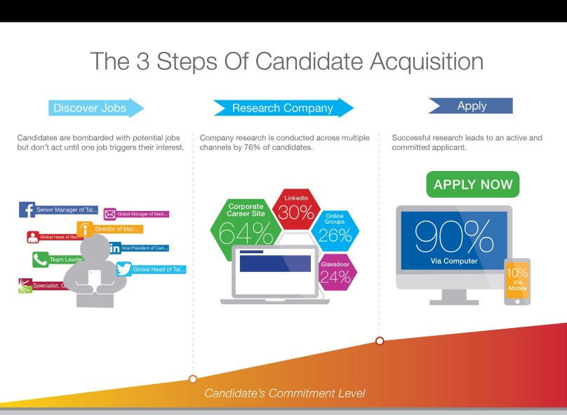 The 3 Steps of Candidate Acquisition