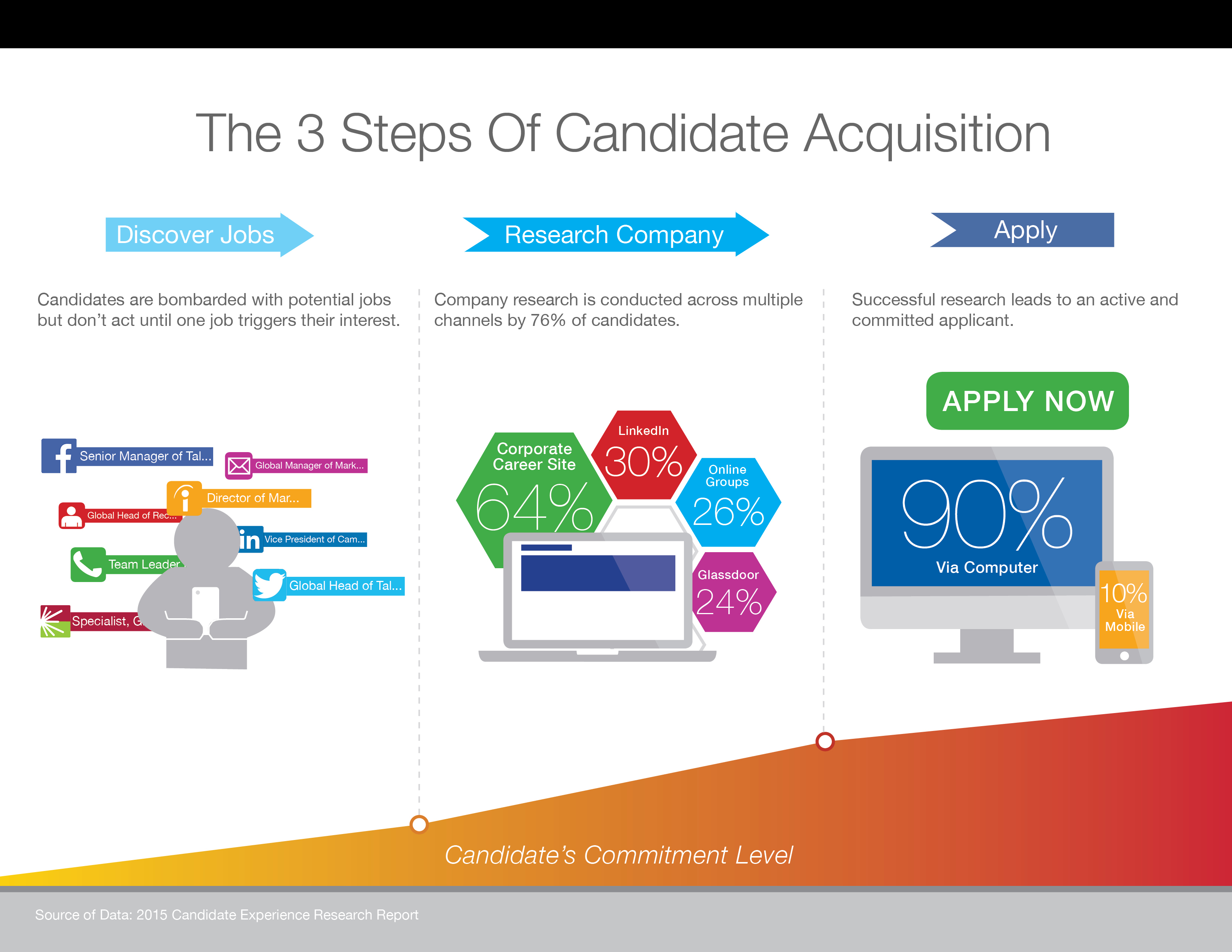 maury hanigan sparc the 3 steps of candidate acquisition